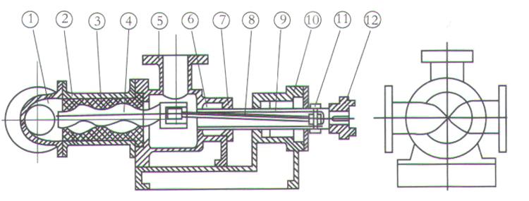产品概述 I1B系列浓浆泵是单螺杆式容积回转泵,该泵利用偏心单螺旋的螺杆在双螺旋衬套内的转动, 使浓浆液沿螺旋槽由吸入口推移至排出口, 实现泵的输送功能。 本泵广泛用于化工、制药、西良造、造纸、食品等单位。结构材质型式: I1BA型:売体铸铁,传动件为一般钢材,适用于一般中性浓浆液输送。I1BB型:传动件(主轴、螺杆和绕轴)为不锈钢制造, 适用于一般微酸,碱浆液输送。IBF型:传动件和接触浆液的泵売均由不锈钢制造,适用于食品、制药,及腐蚀性浆液的输送。橡胶衬套有一般耐磨橡胶,食品用橡胶和耐油橡胶供